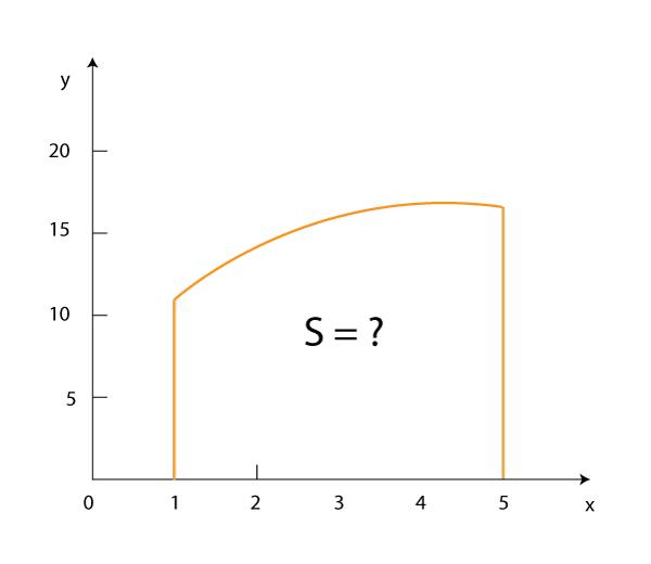 Доступное объяснение интеграла
